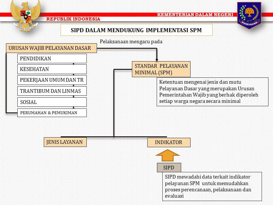 KEMENTERIAN DALAM NEGERI REPUBLIK INDONESIA SIPD DALAM MENDUKUNG IMPLEMENTASI SPM URUSAN WAJIB PELAYANAN DASAR PENDIDIKAN KESEHATAN PEKERJAAN UMUM DAN