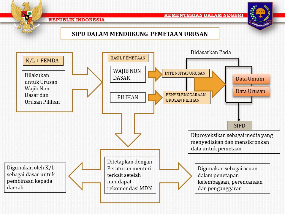 KEMENTERIAN DALAM NEGERI REPUBLIK INDONESIA SIPD DALAM MENDUKUNG PEMETAAN URUSAN K/L + PEMDA Dilakukan untuk Urusan Wajib Non Dasar dan Urusan Pilihan