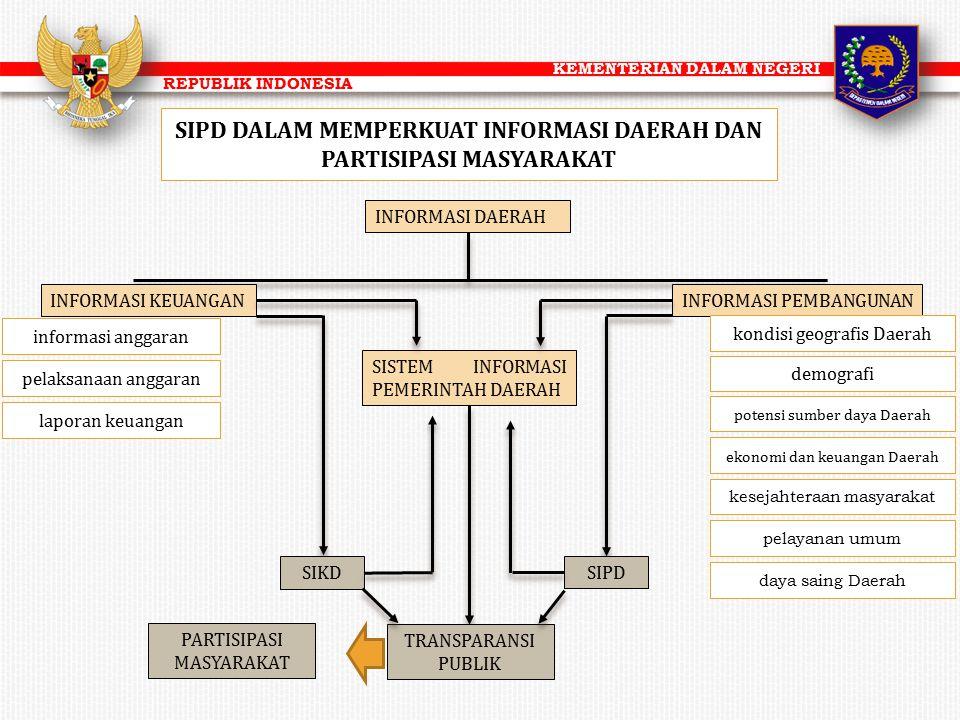KEMENTERIAN DALAM NEGERI REPUBLIK INDONESIA SIPD DALAM MEMPERKUAT INFORMASI DAERAH DAN PARTISIPASI MASYARAKAT INFORMASI DAERAH INFORMASI KEUANGANINFOR