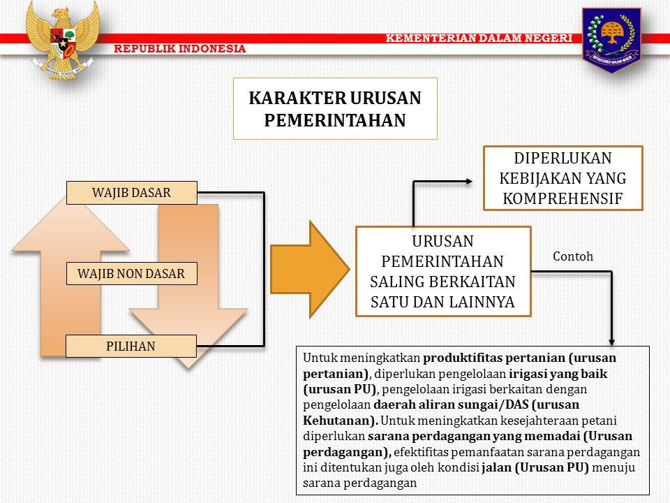 KEMENTERIAN DALAM NEGERI REPUBLIK INDONESIA KARAKTER URUSAN PEMERINTAHAN WAJIB DASAR WAJIB NON DASAR PILIHAN URUSAN PEMERINTAHAN SALING BERKAITAN SATU