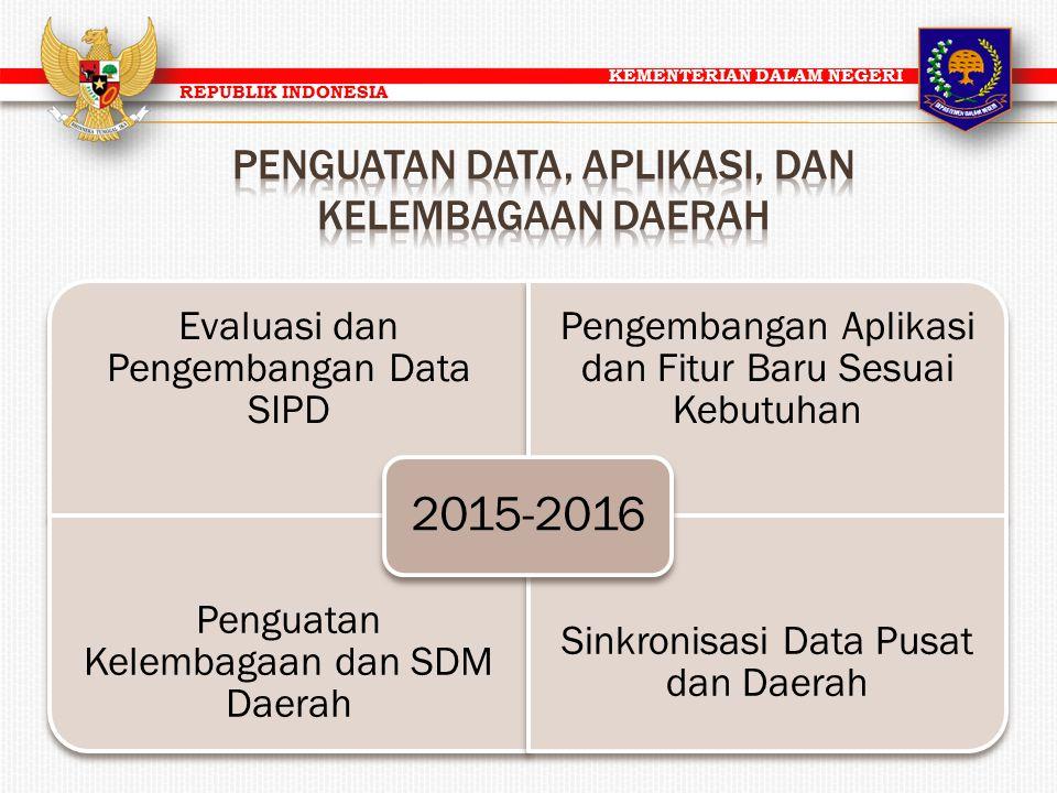 KEMENTERIAN DALAM NEGERI REPUBLIK INDONESIA Evaluasi dan Pengembangan Data SIPD Pengembangan Aplikasi dan Fitur Baru Sesuai Kebutuhan Penguatan Kelemb