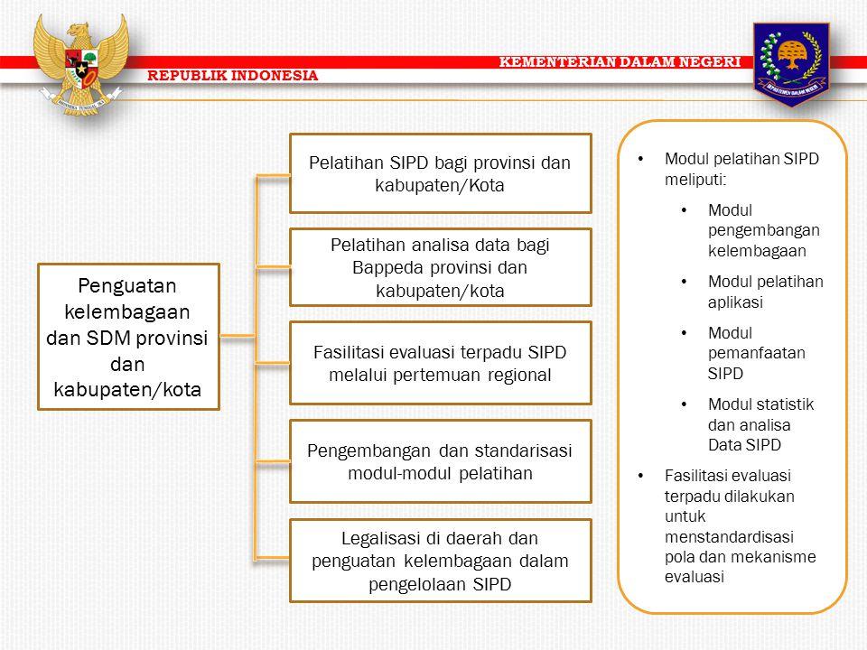 KEMENTERIAN DALAM NEGERI REPUBLIK INDONESIA Modul pelatihan SIPD meliputi: Modul pengembangan kelembagaan Modul pelatihan aplikasi Modul pemanfaatan S