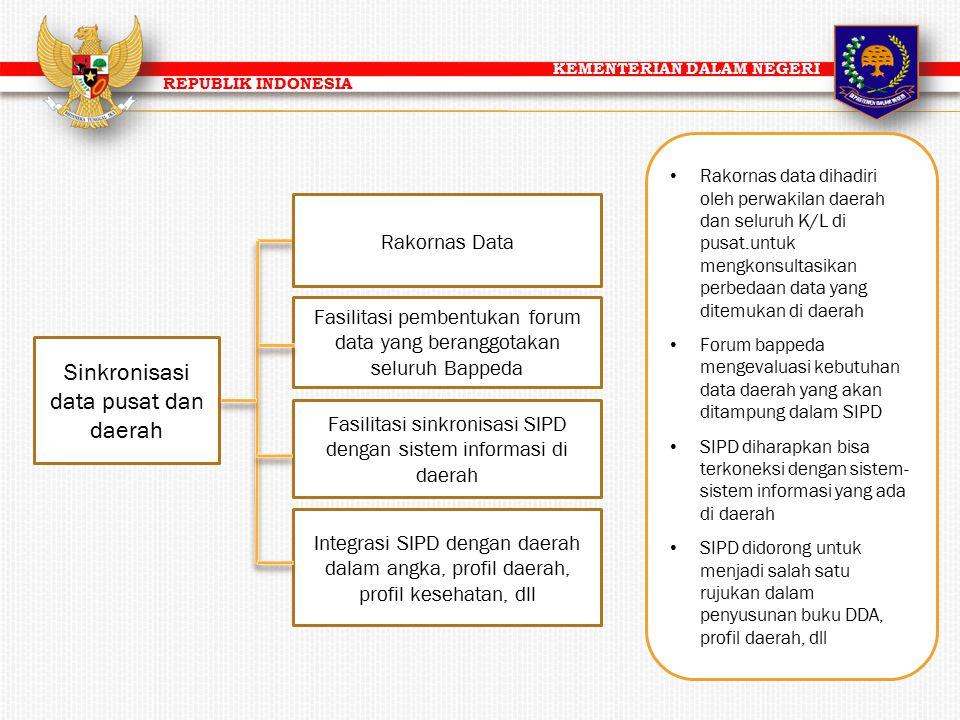 KEMENTERIAN DALAM NEGERI REPUBLIK INDONESIA Sinkronisasi data pusat dan daerah Fasilitasi sinkronisasi SIPD dengan sistem informasi di daerah Fasilita