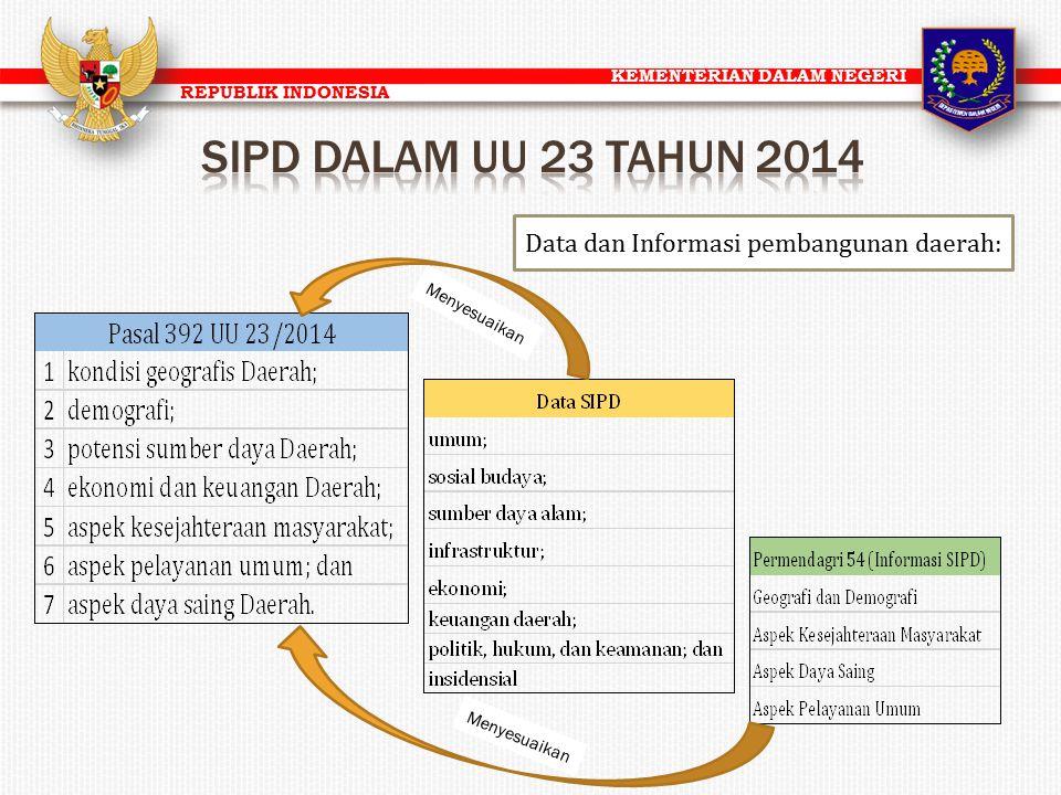 KEMENTERIAN DALAM NEGERI REPUBLIK INDONESIA Data dan Informasi pembangunan daerah: Menyesuaikan