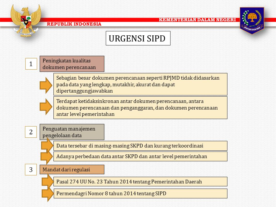 KEMENTERIAN DALAM NEGERI REPUBLIK INDONESIA URGENSI SIPD Peningkatan kualitas dokumen perencanaan Sebagian besar dokumen perencanaan seperti RPJMD tid