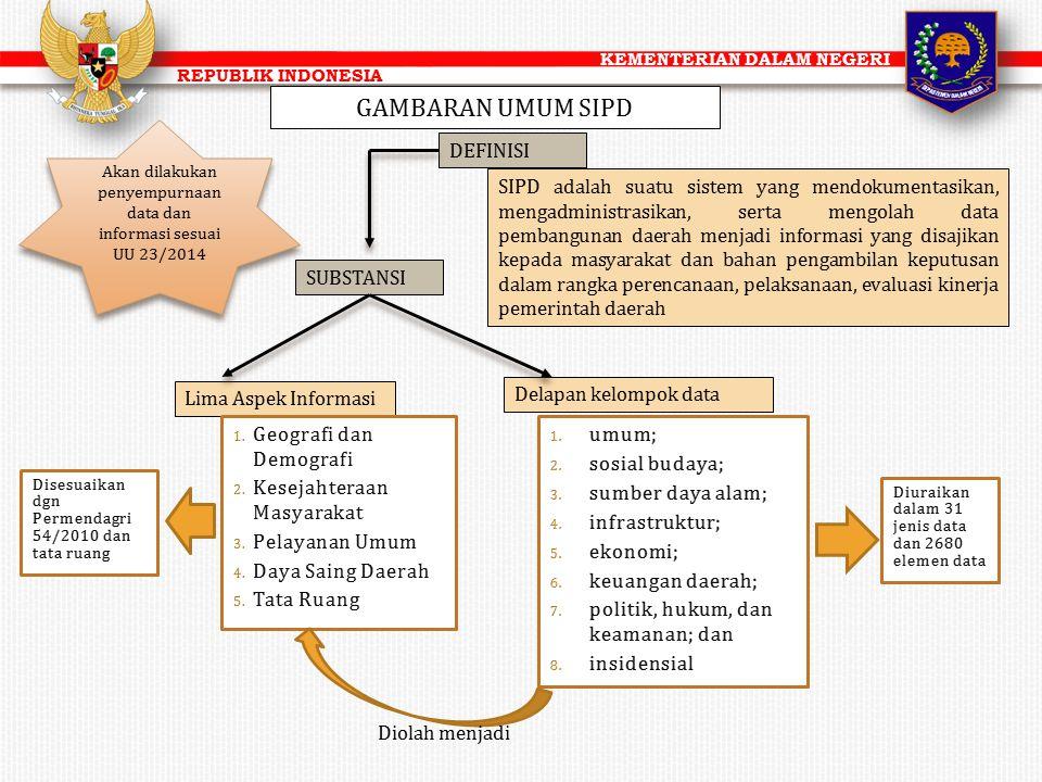KEMENTERIAN DALAM NEGERI REPUBLIK INDONESIA SIPD adalah suatu sistem yang mendokumentasikan, mengadministrasikan, serta mengolah data pembangunan daer