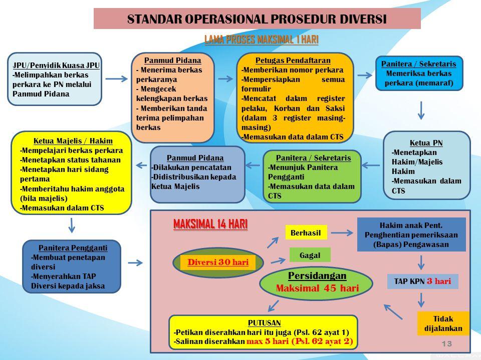 12 STANDAR OPERASIONAL PROSEDUR TANPA DIVERSI ( Lamanya 1 Hari ) Jaksa / Penuntut Melimpahkan berkas perkara ke PN melalui Panmud Pidana Panmud Pidana