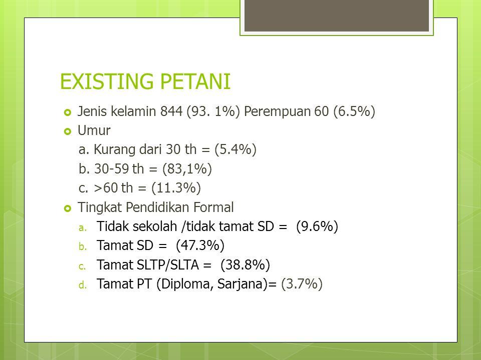 EXISTING PETANI  Jenis kelamin 844 (93. 1%) Perempuan 60 (6.5%)  Umur a. Kurang dari 30 th = (5.4%) b. 30-59 th = (83,1%) c. >60 th = (11.3%)  Ting