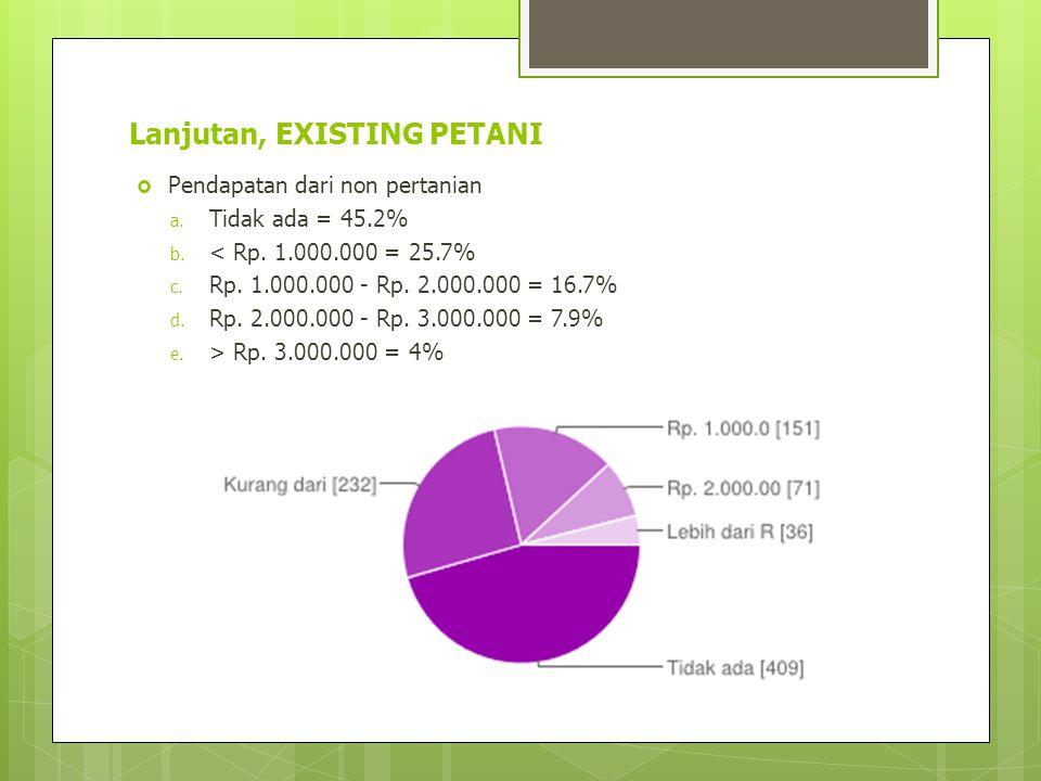 Lanjutan, EXISTING PETANI  Pendapatan dari non pertanian a. Tidak ada = 45.2% b. < Rp. 1.000.000 = 25.7% c. Rp. 1.000.000 - Rp. 2.000.000 = 16.7% d.