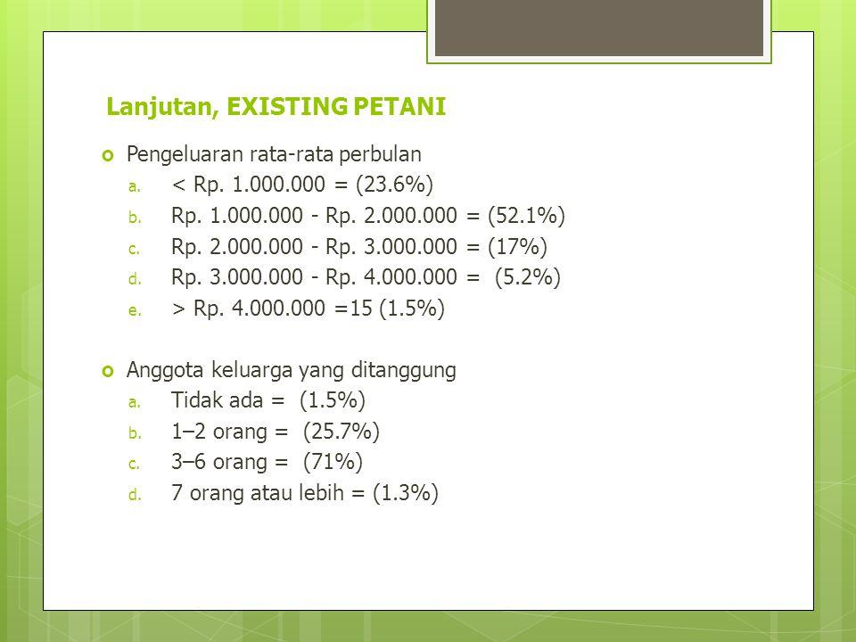 Lanjutan, EXISTING PETANI  Pengeluaran rata-rata perbulan a. < Rp. 1.000.000 = (23.6%) b. Rp. 1.000.000 - Rp. 2.000.000 = (52.1%) c. Rp. 2.000.000 -