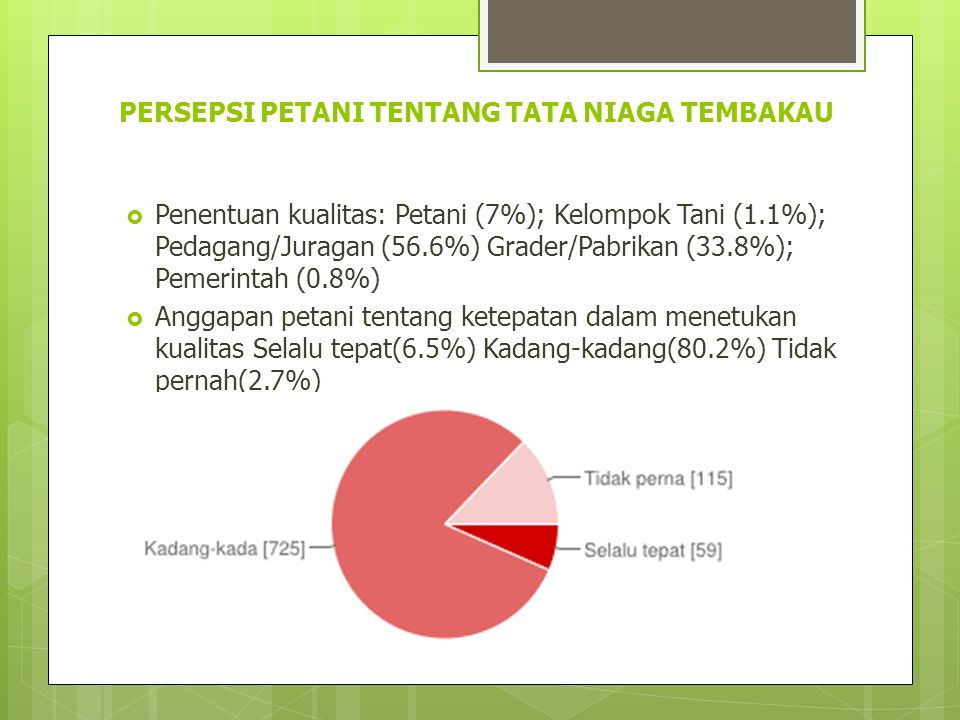 PERSEPSI PETANI TENTANG TATA NIAGA TEMBAKAU  Penentuan kualitas: Petani (7%); Kelompok Tani (1.1%); Pedagang/Juragan (56.6%) Grader/Pabrikan (33.8%);