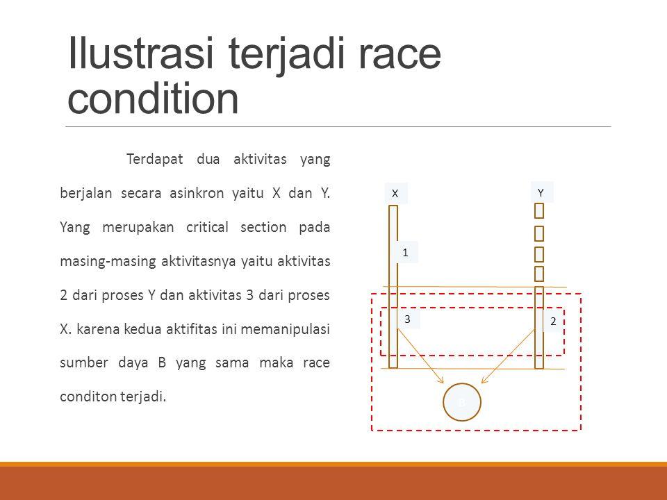Ilustrasi terjadi race condition Terdapat dua aktivitas yang berjalan secara asinkron yaitu X dan Y. Yang merupakan critical section pada masing-masin