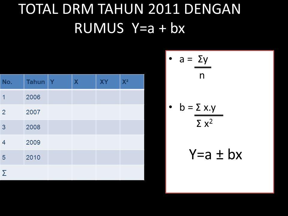 TOTAL DRM TAHUN 2011 DENGAN RUMUS Y=a + bx No.TahunYX XYX² 12006 22007 32008 42009 52010 ∑ a = Σy n b = Σ x.y Σ x 2 Y=a ± bx