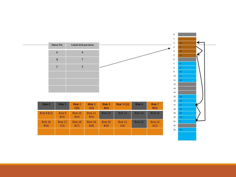 Nama fileLokasi blok pertama A4 B7 C3 0 1 2NIL 35 423 517 6 78 89 910 11 16 12 13 14 1516 18 1721 1819 20 NIL 212 22 23NIL...... Blok 0Blok 1Blok 2 C(