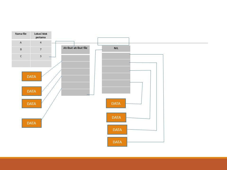 Nama fileLokasi blok pertama A4 B7 C3 Atribut-atribut file NIL DATA i-node lanjutan DATA