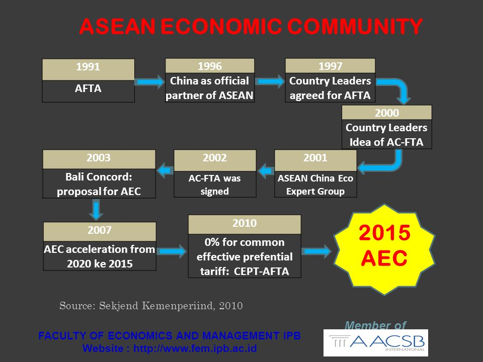 1991 AFTA ASEAN ECONOMIC COMMUNITY 1996 China as official partner of ASEAN Source: Sekjend Kemenperiind, 2010 1997 Country Leaders agreed for AFTA 200