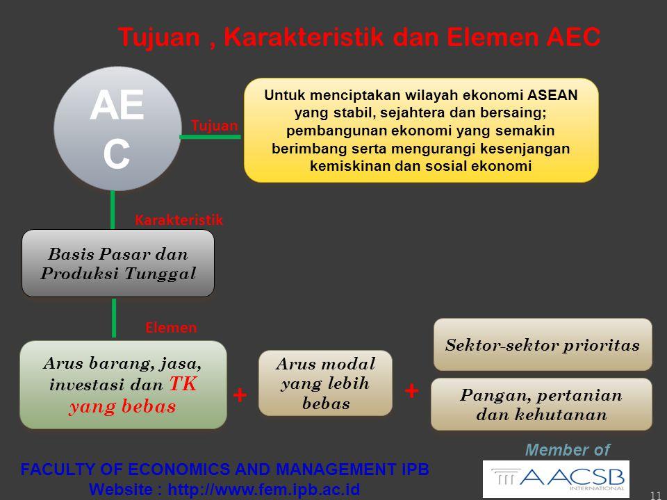 11 Tujuan, Karakteristik dan Elemen AEC AE C Basis Pasar dan Produksi Tunggal Untuk menciptakan wilayah ekonomi ASEAN yang stabil, sejahtera dan bersaing; pembangunan ekonomi yang semakin berimbang serta mengurangi kesenjangan kemiskinan dan sosial ekonomi Arus modal yang lebih bebas Arus barang, jasa, investasi dan TK yang bebas Karakteristik Tujuan Elemen + + Sektor-sektor prioritas Pangan, pertanian dan kehutanan Member of FACULTY OF ECONOMICS AND MANAGEMENT IPB Website : http://www.fem.ipb.ac.id