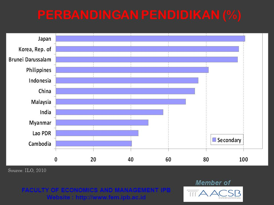 PERBANDINGAN PENDIDIKAN (%) Member of FACULTY OF ECONOMICS AND MANAGEMENT IPB Website : http://www.fem.ipb.ac.id Source: ILO, 2010