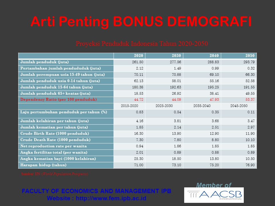 Arti Penting BONUS DEMOGRAFI Member of FACULTY OF ECONOMICS AND MANAGEMENT IPB Website : http://www.fem.ipb.ac.id 2020203020402050 Jumlah penduduk (ju