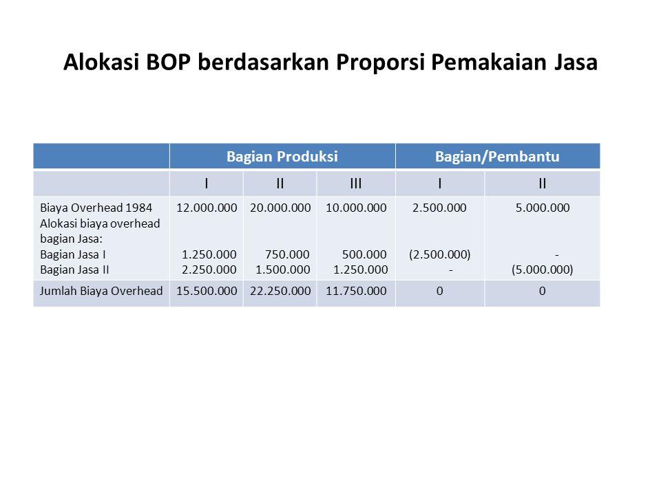 Proposi Pemakaian Jasa Bagian Jasa Pembantu III I50 %45 % II30 % III20 %25 %