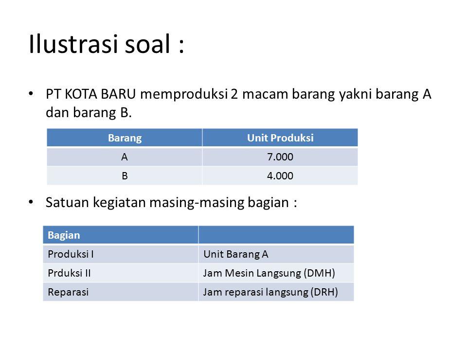 Perhitungan Harga Pokok Produksi 1.Volume produksi masing-masing barang (dilihat dari anggaran produksi).