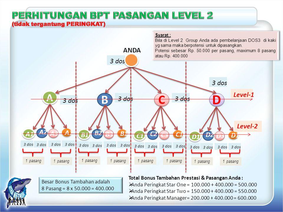 A A B C C D D Syarat : Bila di Level 2 Group Anda ada pembelanjaan DOS3 di kaki yg sama maka berpotensi untuk dipasangkan. Potensi sebesar Rp. 50.000