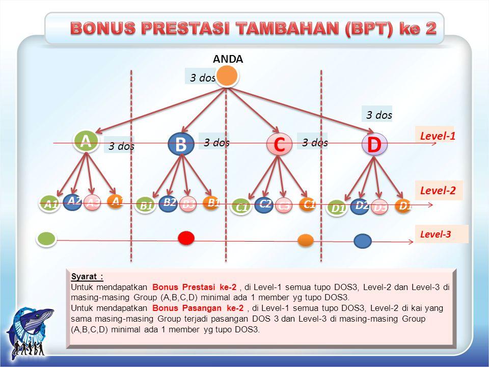 Syarat : Untuk mendapatkan Bonus Prestasi ke-2, di Level-1 semua tupo DOS3, Level-2 dan Level-3 di masing-masing Group (A,B,C,D) minimal ada 1 member