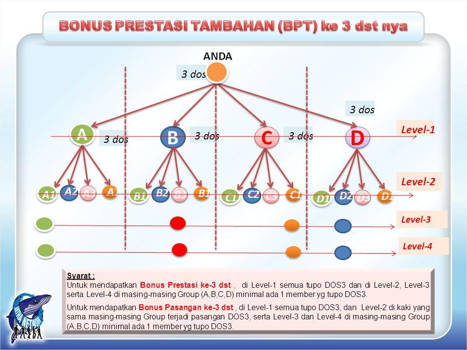 Syarat : Untuk mendapatkan Bonus Prestasi ke-3 dst, di Level-1 semua tupo DOS3 dan di Level-2, Level-3 serta Level-4 di masing-masing Group (A,B,C,D)