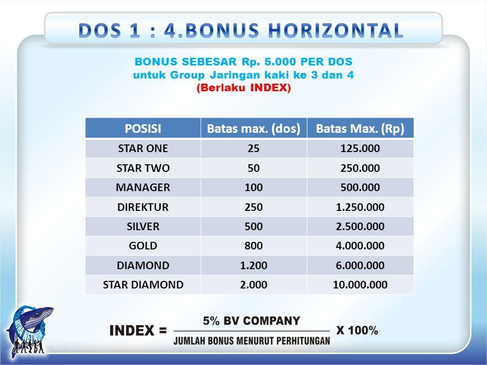 BONUS SEBESAR Rp. 5.000 PER DOS untuk Group Jaringan kaki ke 3 dan 4 (Berlaku INDEX) POSISIBatas max. (dos)Batas Max. (Rp) STAR ONE25125.000 STAR TWO5