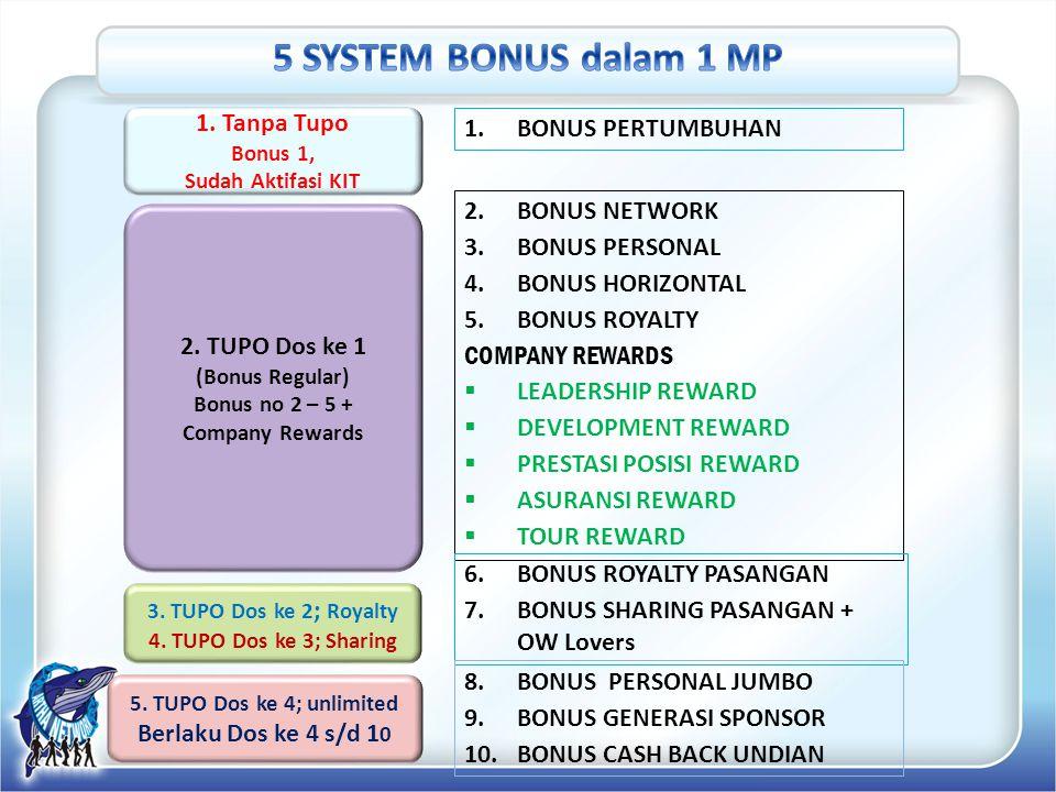 1. Tanpa Tupo Bonus 1, Sudah Aktifasi KIT 2. TUPO Dos ke 1 (Bonus Regular) Bonus no 2 – 5 + Company Rewards 3. TUPO Dos ke 2 ; Royalty 4. TUPO Dos ke