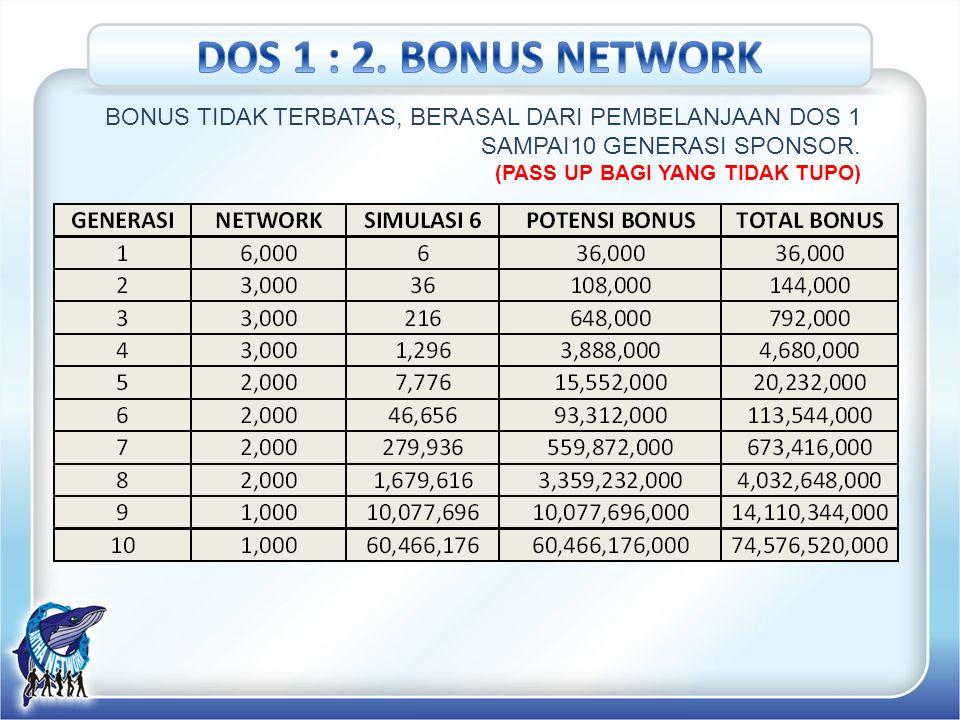 Bonus Pembelanjaan Pribadi Anda juga sebagai Syarat Mendapatkan Bonus 1 sd 5 serta Company Reward Rp.