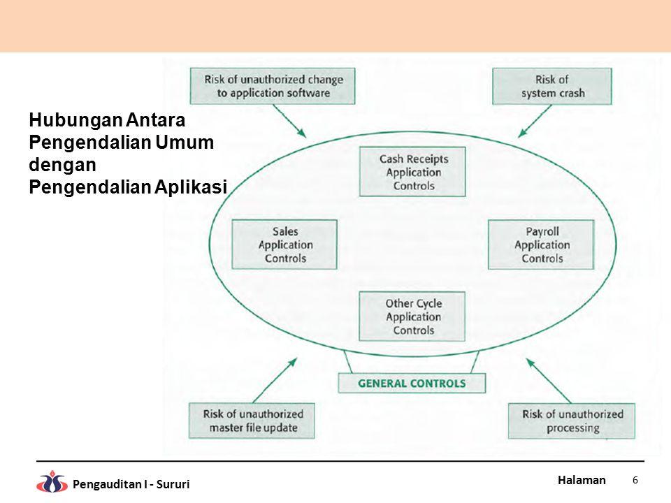 Halaman Pengauditan I - Sururi 6 Hubungan Antara Pengendalian Umum dengan Pengendalian Aplikasi