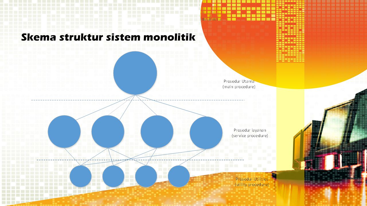 Skema struktur sistem monolitik