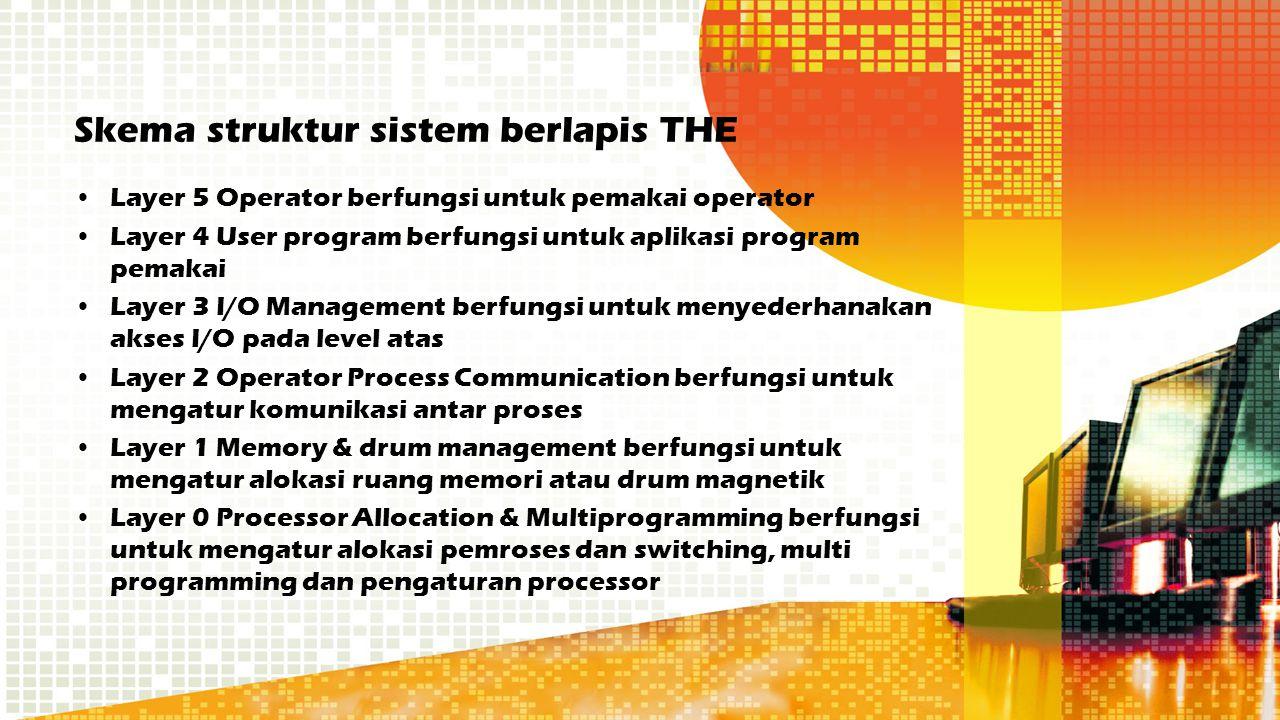 Skema struktur sistem berlapis THE Layer 5 Operator berfungsi untuk pemakai operator Layer 4 User program berfungsi untuk aplikasi program pemakai Lay