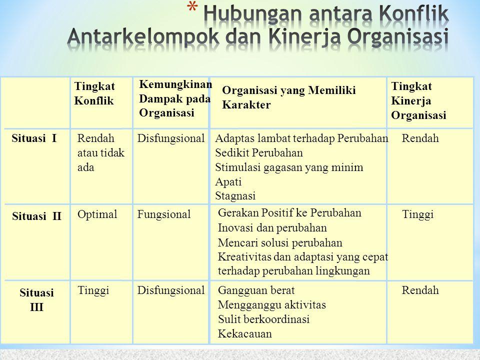 Tingkat Konflik Kemungkinan Dampak pada Organisasi Organisasi yang Memiliki Karakter Tingkat Kinerja Organisasi Rendah atau tidak ada Adaptas lambat t