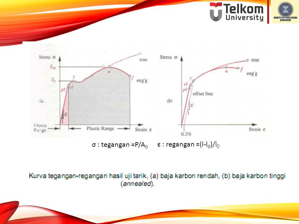 σ : tegangan =P/A 0 ε : regangan =(l-l 0 )/ l 0