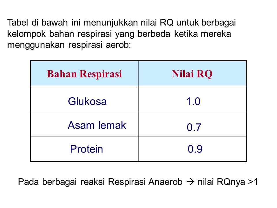 Tabel di bawah ini menunjukkan nilai RQ untuk berbagai kelompok bahan respirasi yang berbeda ketika mereka menggunakan respirasi aerob: Bahan Respiras