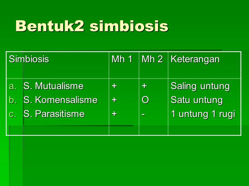 Bentuk2 simbiosis Simbiosis Mh 1 Mh 2 Keterangan a.S. Mutualisme b.S. Komensalisme c.S. Parasitisme ++++O- Saling untung Satu untung 1 untung 1 rugi