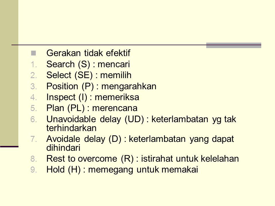 Gerakan tidak efektif 1. Search (S) : mencari 2. Select (SE) : memilih 3. Position (P) : mengarahkan 4. Inspect (I) : memeriksa 5. Plan (PL) : merenca