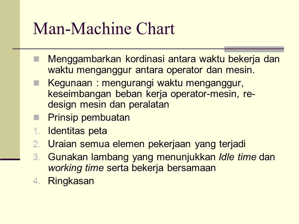 Man-Machine Chart Menggambarkan kordinasi antara waktu bekerja dan waktu menganggur antara operator dan mesin. Kegunaan : mengurangi waktu menganggur,