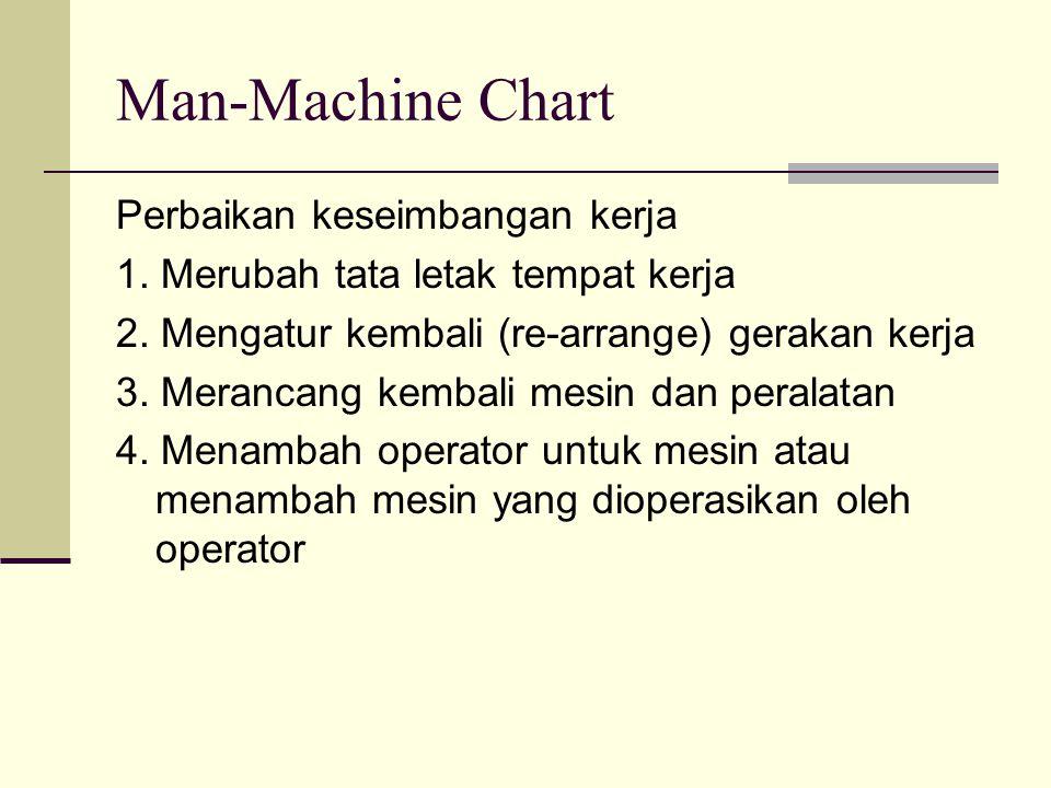 Man-Machine Chart Perbaikan keseimbangan kerja 1. Merubah tata letak tempat kerja 2. Mengatur kembali (re-arrange) gerakan kerja 3. Merancang kembali