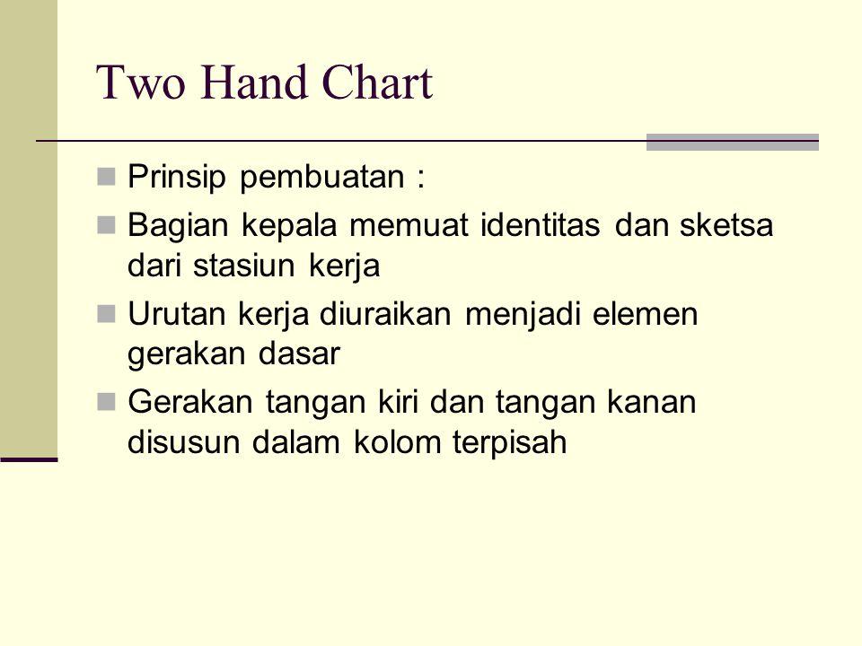 Two Hand Chart Prinsip pembuatan : Bagian kepala memuat identitas dan sketsa dari stasiun kerja Urutan kerja diuraikan menjadi elemen gerakan dasar Ge