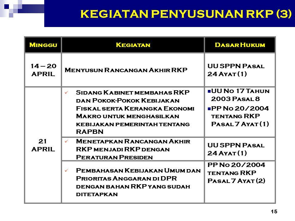 14 KEGIATAN PENYUSUNAN RKP (2) MingguKegiatanDasar Hukum 08 - 14 Maret Penelaahan Renja-KL dalam hal: Konsistensinya dengan Rancangan Awal RKP; Kegiatan dekonsentrasi dan tugas pembantuan PP No 21/2004 tentang RKA-KL Pasal 9 Ayat (3) 14 - 17 Maret Bappenas menyusun Draft II Rancangan RKP 21 Maret Musrenbang Pusat untuk menyerasikan kegiatan dekon dan tugas pembantuan dengan Rancangan RKPD PP No 20/2004 tentang RKP Pasal 6 Ayat (1) dan (2) 28 - 31 Maret Musrenbang Propinsi untuk menyelaraskan kembali rencana kegiatan dekon dan tugas pembantuan - Idem - 1 - 10 AprilMenyusun Draft III Rancangan RKP- Idem - 11-13 April Musrenbang Nasional untuk mensinergikan kegiatan pembangunan antar KL, dan antara Pusat dan Daerah dalam hal kegiatan Dekon dan Tugas Pembantuan - Idem -