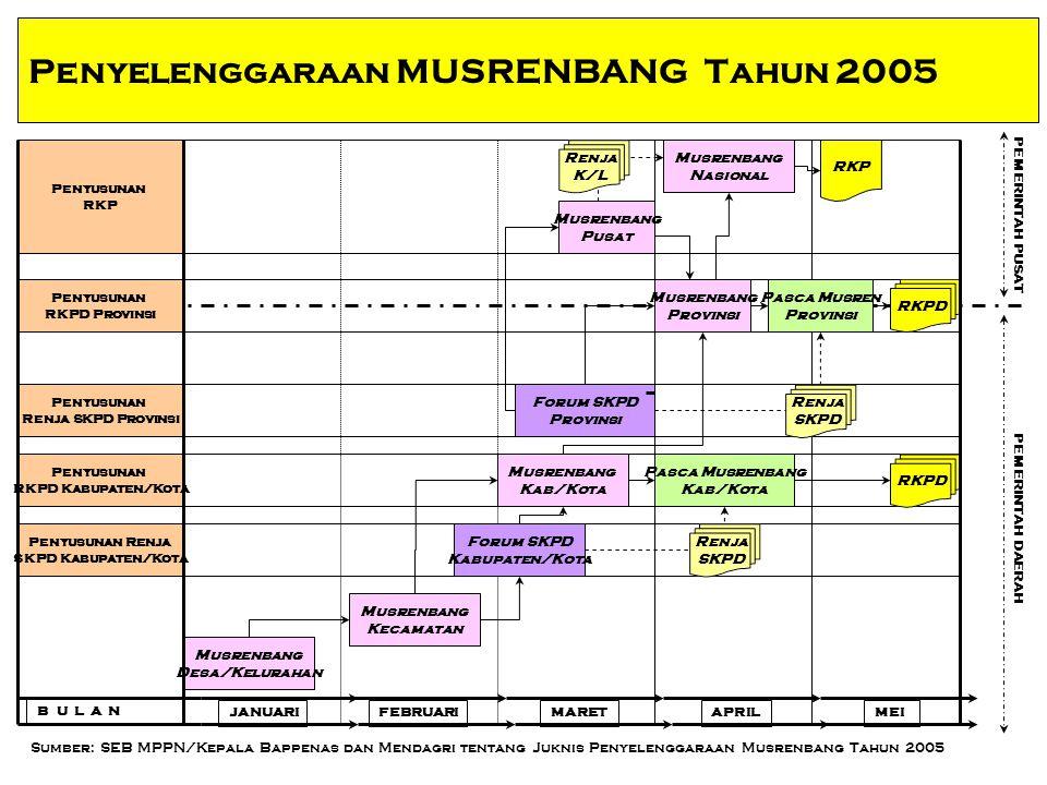 15 KEGIATAN PENYUSUNAN RKP (3) MingguKegiatanDasar Hukum 14 – 20 APRIL Menyusun Rancangan Akhir RKP UU SPPN Pasal 24 Ayat (1) 21 APRIL Sidang Kabinet membahas RKP dan Pokok-Pokok Kebijakan Fiskal serta Kerangka Ekonomi Makro untuk menghasilkan kebijakan pemerintah tentang RAPBN UU No 17 Tahun 2003 Pasal 8 PP No 20/2004 tentang RKP Pasal 7 Ayat (1) Menetapkan Rancangan Akhir RKP menjadi RKP dengan Peraturan Presiden UU SPPN Pasal 24 Ayat (1) Pembahasan Kebijakan Umum dan Prioritas Anggaran di DPR dengan bahan RKP yang sudah ditetapkan PP No 20/2004 tentang RKP Pasal 7 Ayat (2)