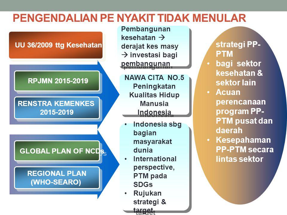 PENGENDALIAN PE NYAKIT TIDAK MENULAR UU 36/2009 ttg Kesehatan RPJMN 2015-2019 RENSTRA KEMENKES 2015-2019 RENSTRA KEMENKES 2015-2019 NAWA CITA NO.5 Pen