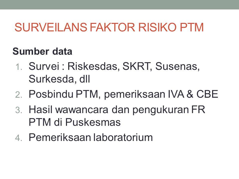 Sumber data 1. Survei : Riskesdas, SKRT, Susenas, Surkesda, dll 2. Posbindu PTM, pemeriksaan IVA & CBE 3. Hasil wawancara dan pengukuran FR PTM di Pus
