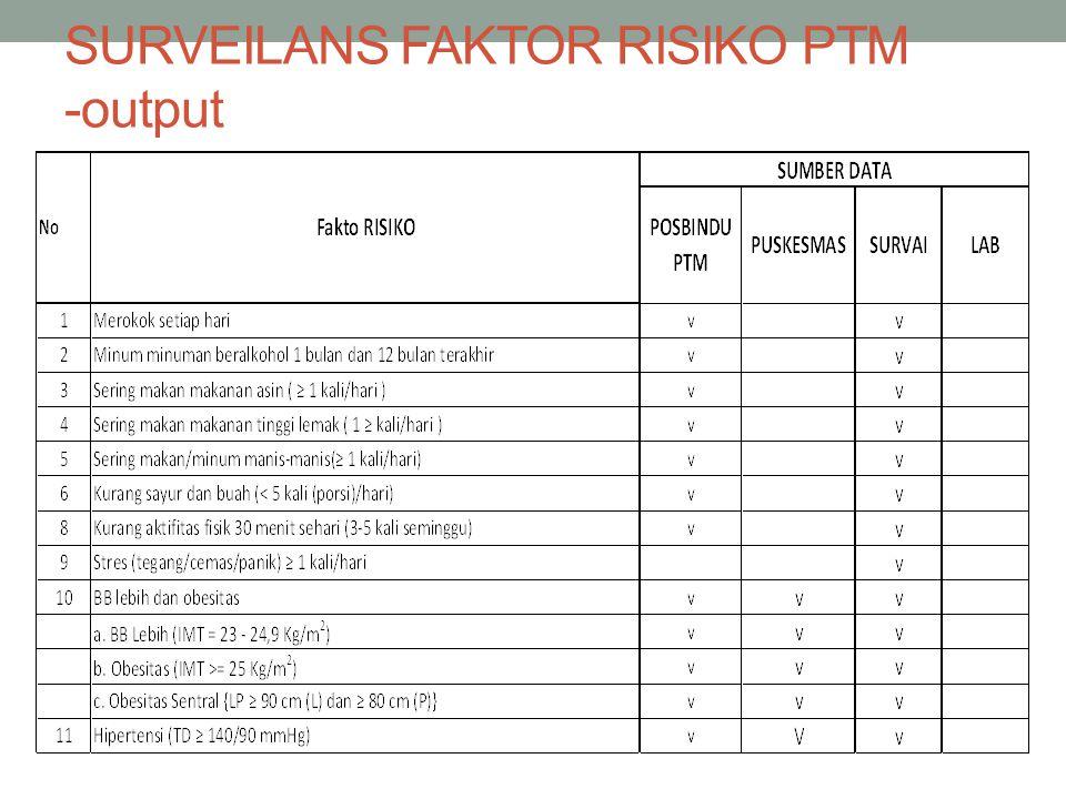 SURVEILANS FAKTOR RISIKO PTM -output