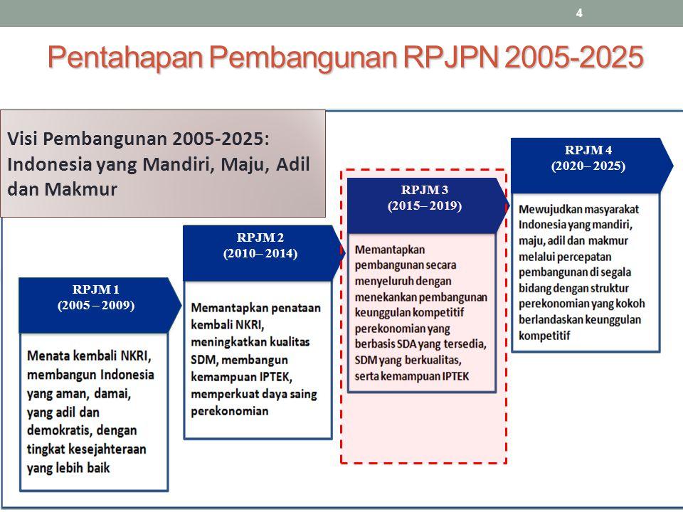 Pentahapan Pembangunan RPJPN 2005-2025 4 RPJM 1 (2005 – 2009) RPJM 2 (2010– 2014) RPJM 4 (2020– 2025) RPJM 3 (2015– 2019) Visi Pembangunan 2005-2025: