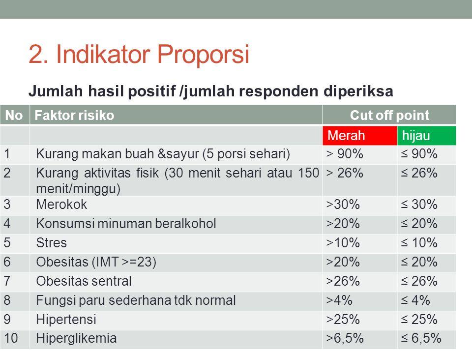 NoFaktor risikoCut off point Merahhijau 1Kurang makan buah &sayur (5 porsi sehari)> 90%≤ 90% 2Kurang aktivitas fisik (30 menit sehari atau 150 menit/m