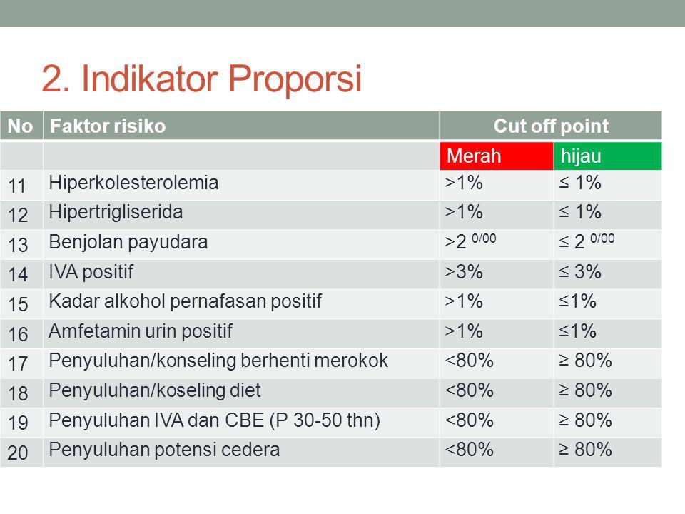 NoFaktor risikoCut off point Merahhijau 11 Hiperkolesterolemia>1%≤ 1% 12 Hipertrigliserida>1%≤ 1% 13 Benjolan payudara>2 0/00 ≤ 2 0/00 14 IVA positif>